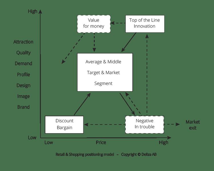 Positionerings modell